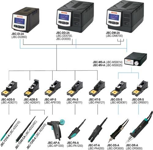 JBC modular soldering kits, JBC-DI-2A, JBC-DD-2A, JBC-DM-2A |EN|