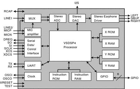 audio coders VLSI