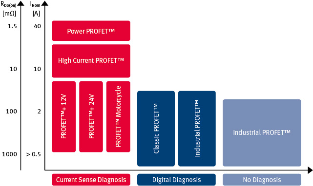 Product Portfolio Infineon